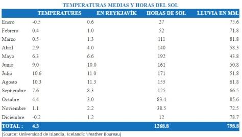 temperaturas-islandia